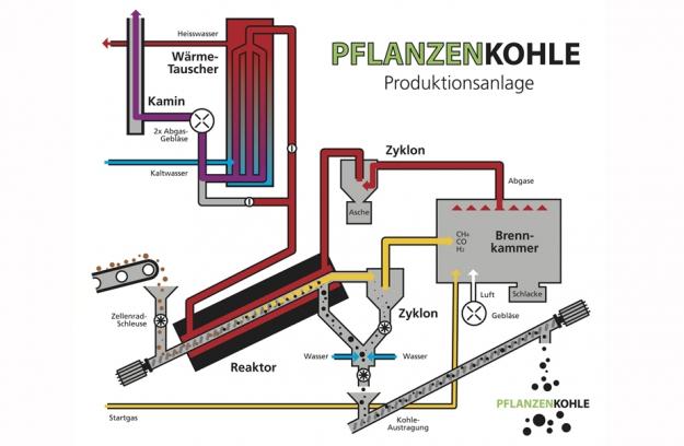 Überblick über das Funktionsschema der Pyreg-Verkohlungsanlage